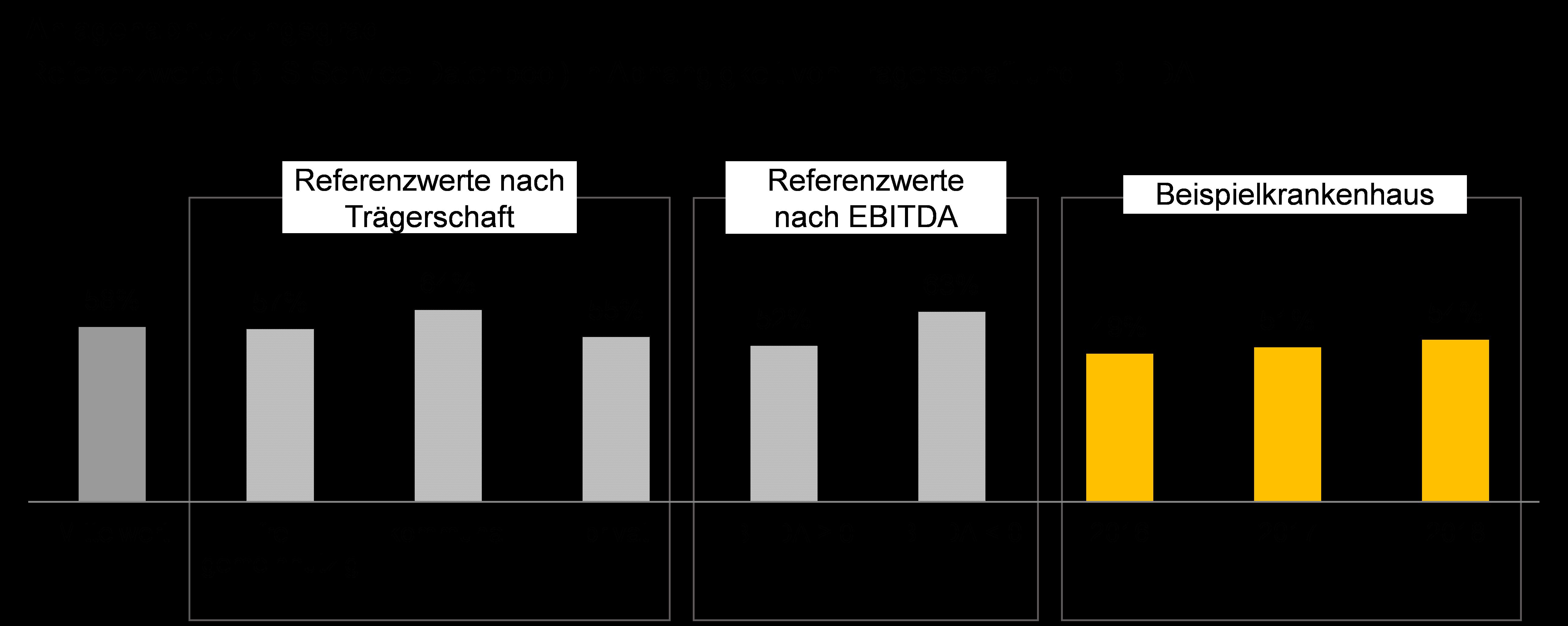 Grafik überden Anlagenabnutzungsgrad deutscher Krankenhäuser